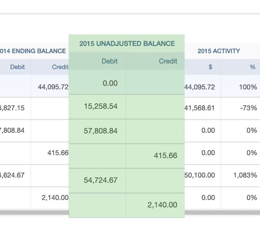 how to draw up a trial balance
